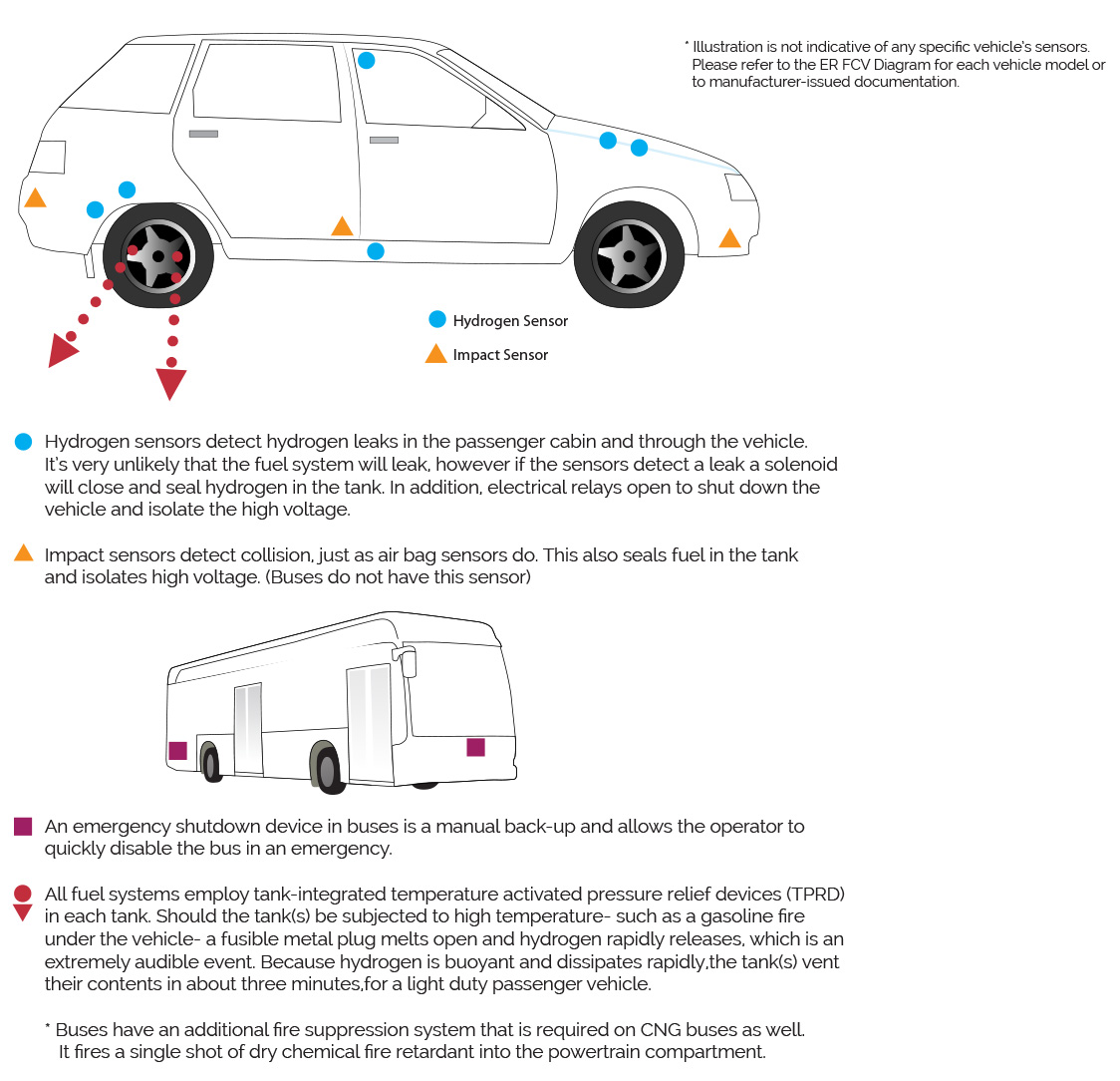 Fuel Cell Electric Vehicle Safety Systems
