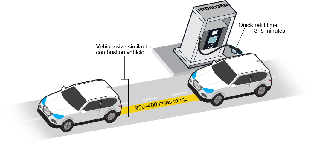 Fuel Cell Electric Vehicle - range, refill time and size