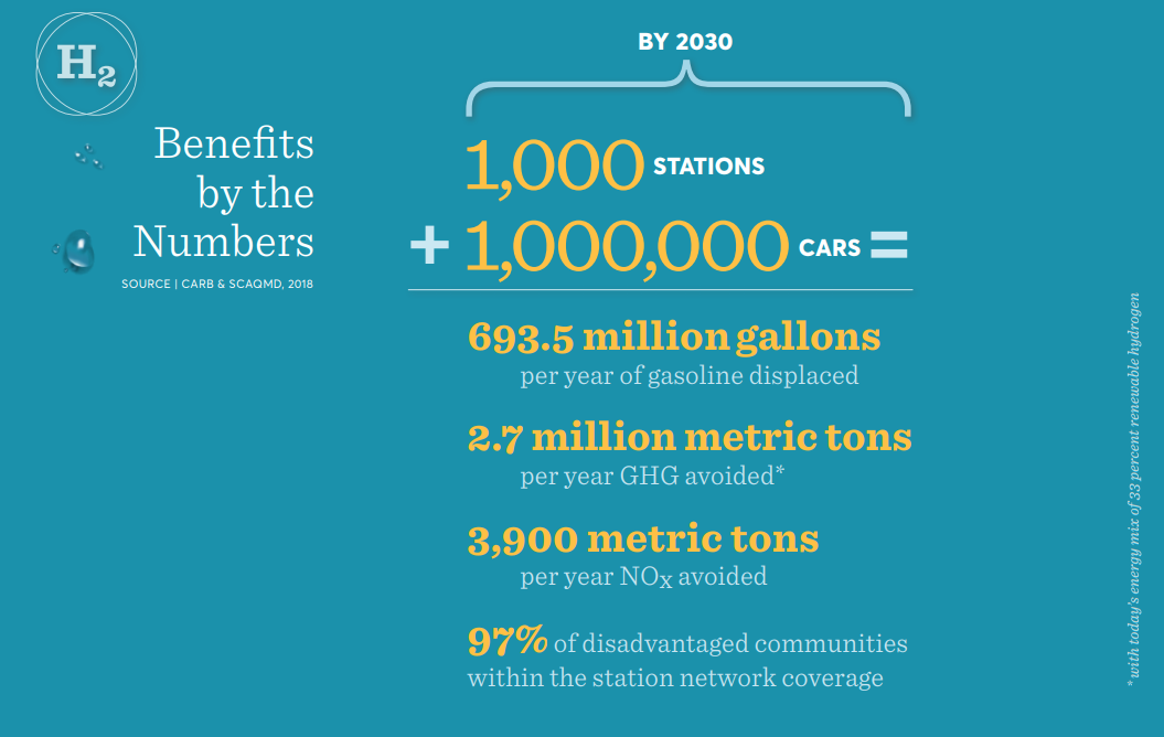 Benefits by the Numbers: California Fuel Cell Revolution - 2030 Vision
