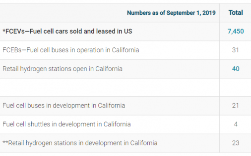 Fuel Cell Electric Vehicles Sales, Fuel Cell Electric Buses, & Hydrogen Station Data
