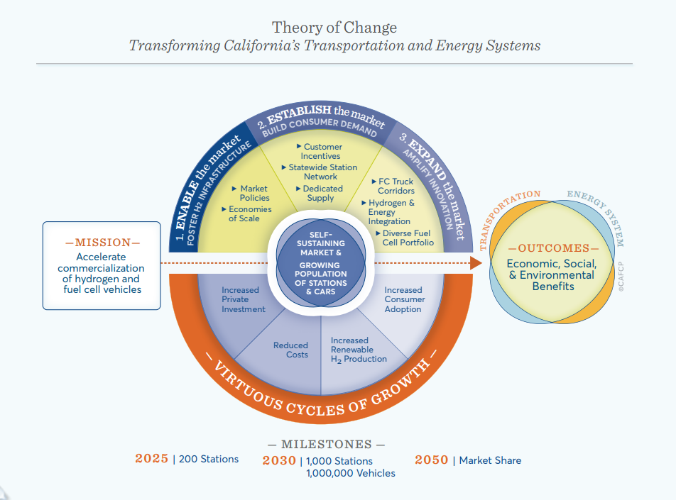 Theory of Change: California Fuel Cell Revolution - 2030 Vision