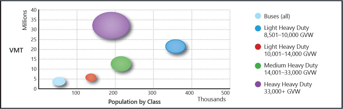 Truck population by class and miles